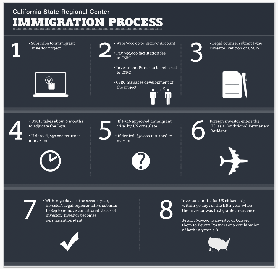 medium resolution of please see the following flowchart for more information regarding the immigration process eb 5