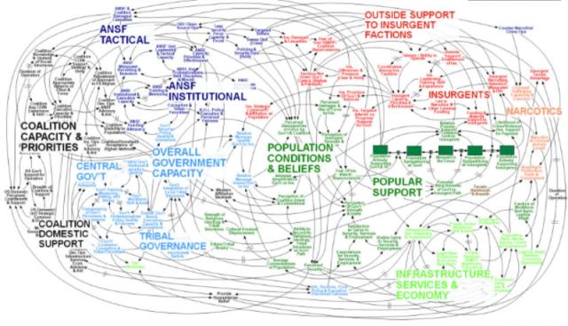 Complex mind map