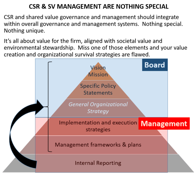 CSR management is nothing special