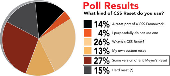 poll-results-cssreset.png