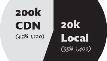New Poll: Large file on CDN or small file local? | CSS-Tricks