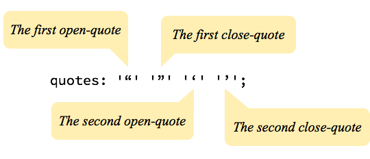 Quotes Css Tricks