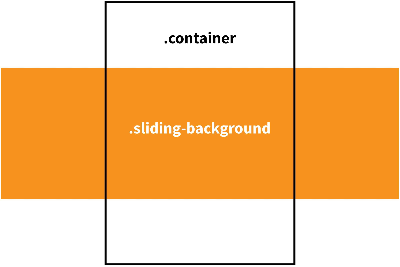 Infinite Scrolling Background Image Css Tricks