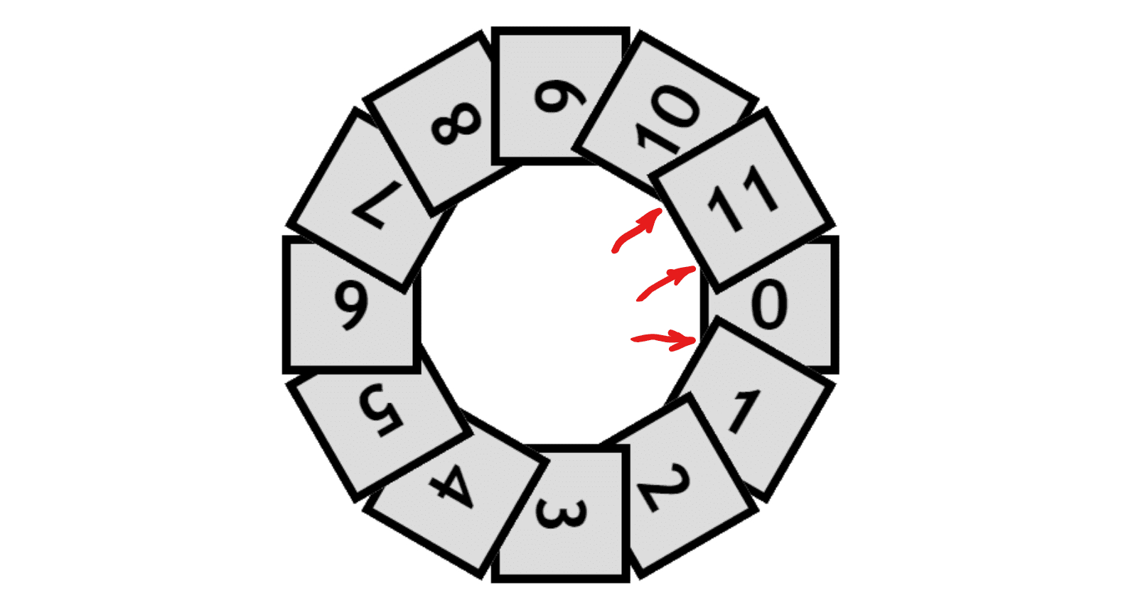 Highlighting the issue we encounter with our circular distribution using the above code. The last item (11), ends up both over one before it (10) and over the one after (0), while the first item (0) is both under the one before it (11) and under the one after it (1).