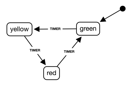 small resolution of for example here is the state transition diagram describing the fsm of a traffic light