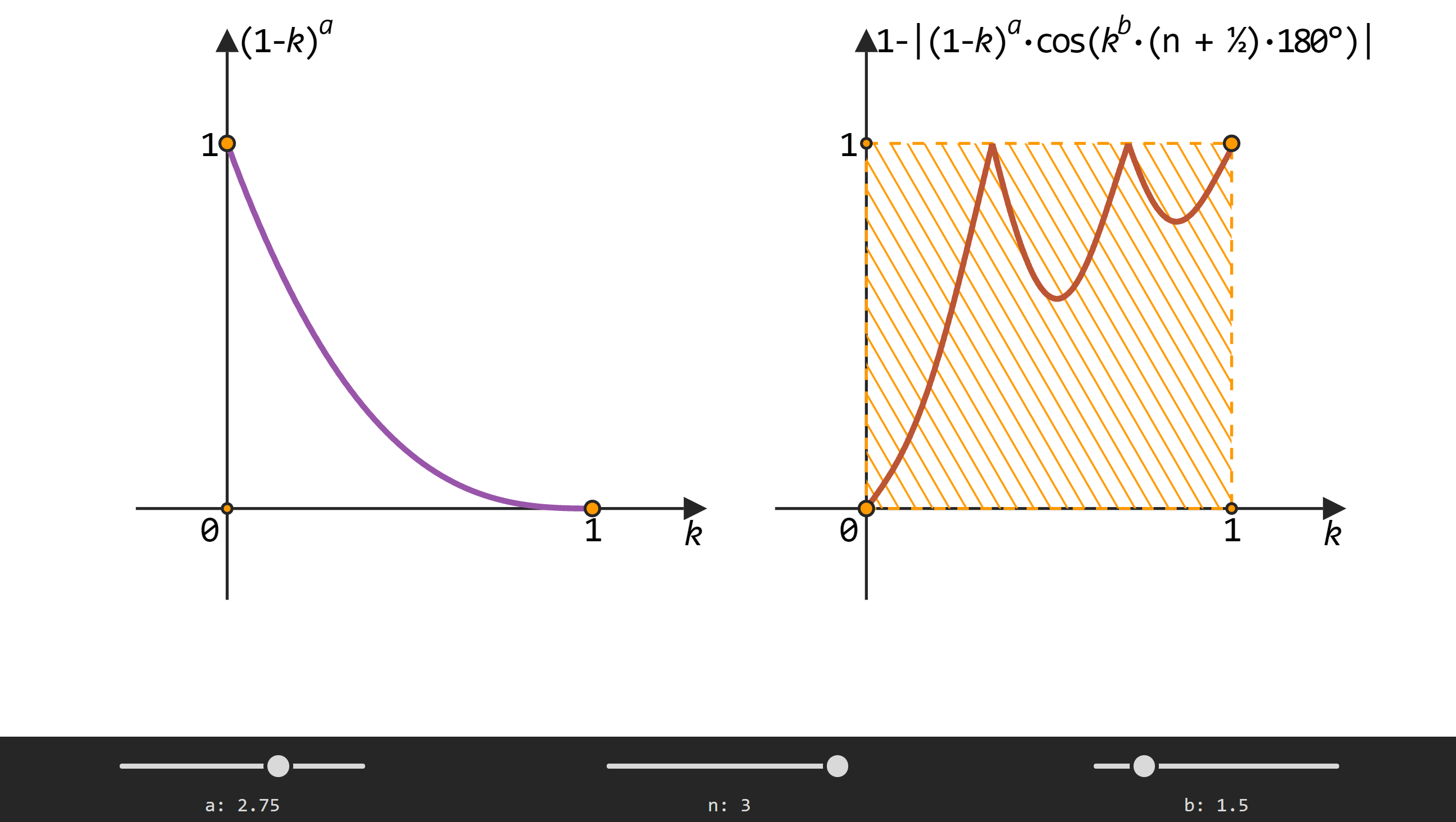 Screenshot of the previously linked demo showing the graphical result of the a = 2.75, n = 3 and b = 1.5 setup: a slow, then fast increase from 0 (for f(0)) to 1, bouncing back down less than half the way after reaching 1, going back up and then having another even smaller bounce before finishing at 1, where we always want to finish for f(1).