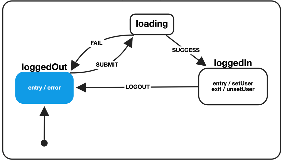 state transition diagram example library management system dometic rm2611 wiring finite machines with react css tricks a showing an application going from logged out to loading in