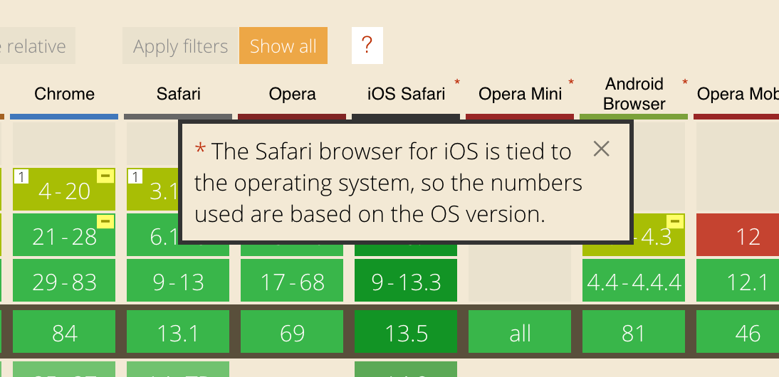 Screenshot of caniuse with a note saying the safari browser for iOS is tried to the operating system, so the numbers used are based on the OS version.