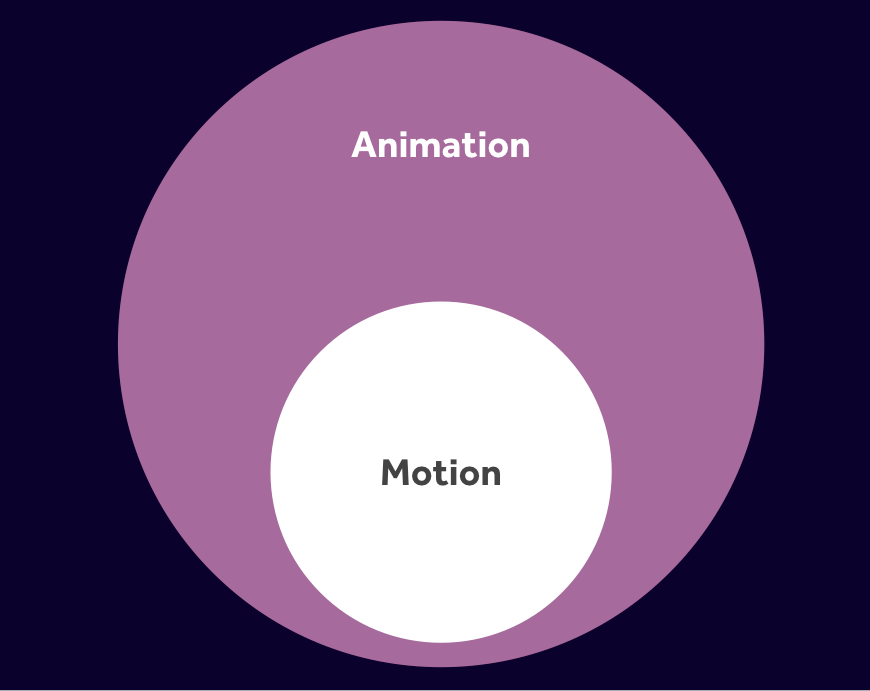A large light purple circle with the word Animation on it in white with a smaller white circle contained at the bottom of the larger circle with the word Motion on it in black.