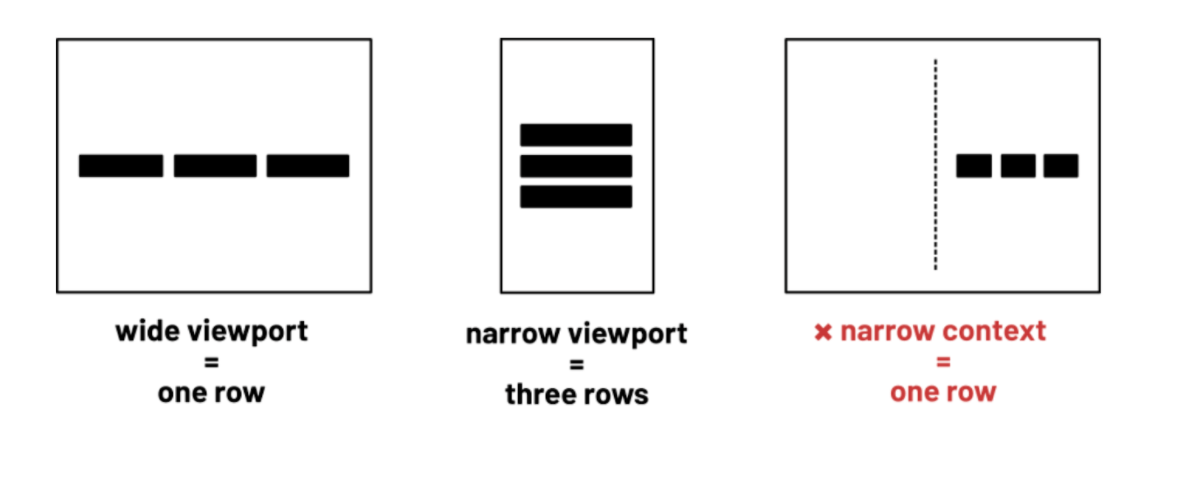 Three browsers side-by-side. The first shows three black rectangles in a single row, the second shows three black rectangles stacked vertically, and the third shows three black rectangles set to the right hand of the screen.