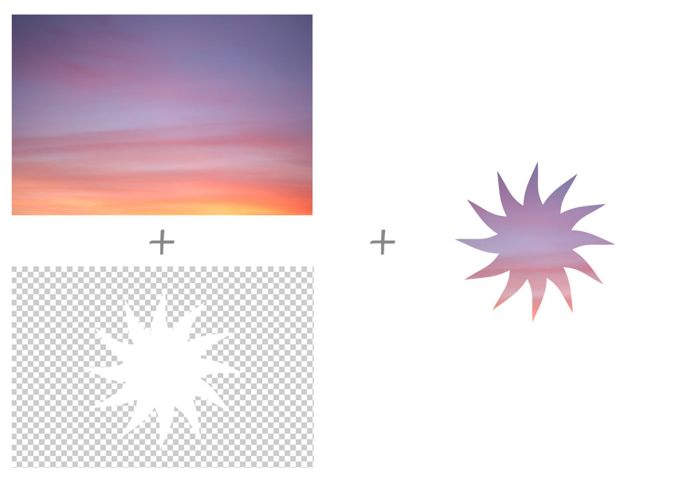 Left column is Image of a sunset above a transparent image of a sun silhouette in white. Right column is the result of combining the two images where the white silhouette is now part of the sunset image.
