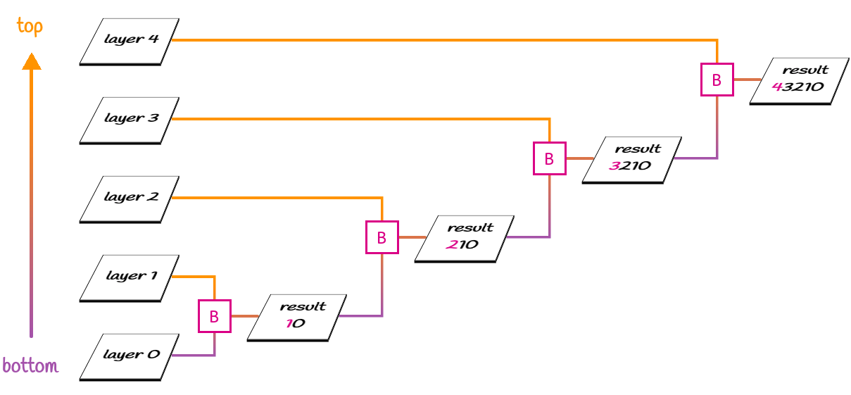 Illustration showing the process described above.