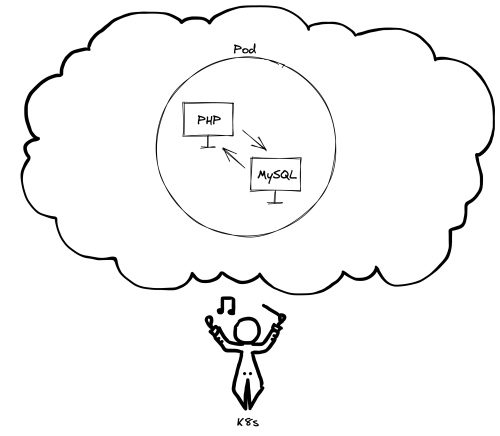 """Cloud with circle inside it labeled """"Pod"""" and two computers inside it each labeled """"PHP"""" and """"MySQL"""""""