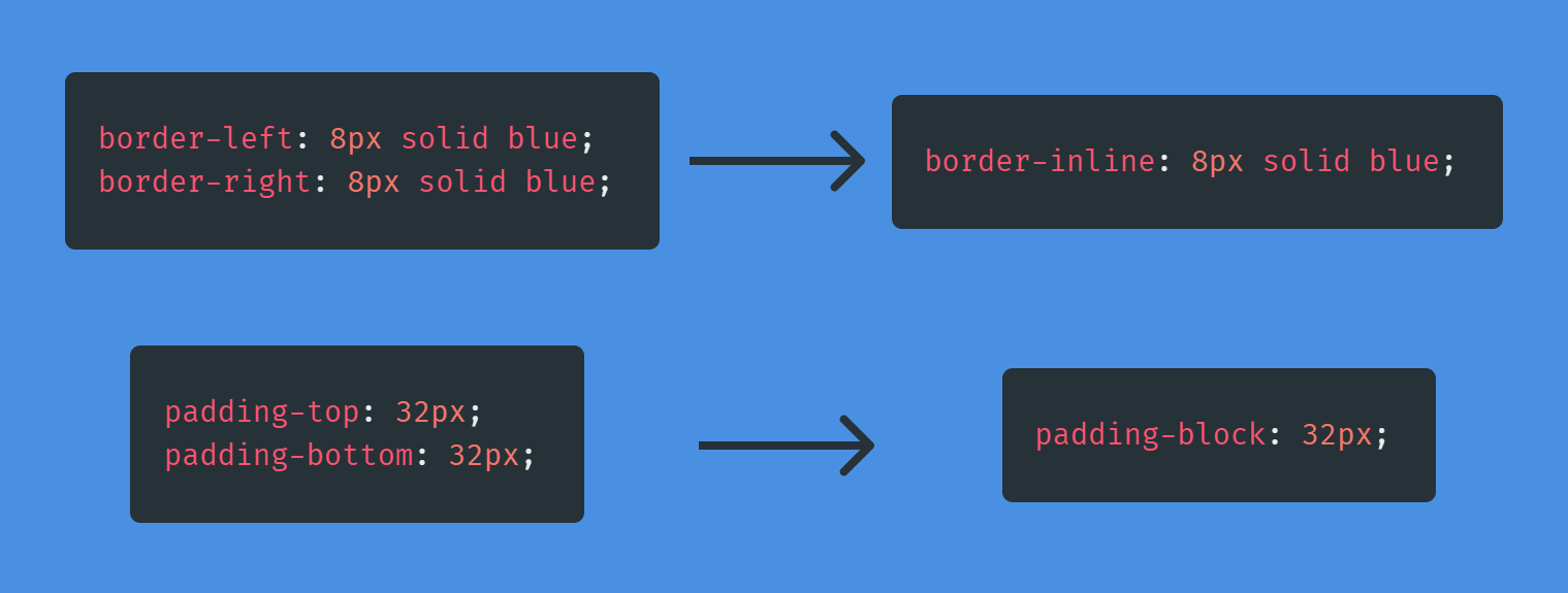 Showing border-left and border-right with matching values combined together as border-inline as a single declaration, and another example showing padding-top and padding-bottoms et to 32 pixels combined to padding-block set to 32 pixels.