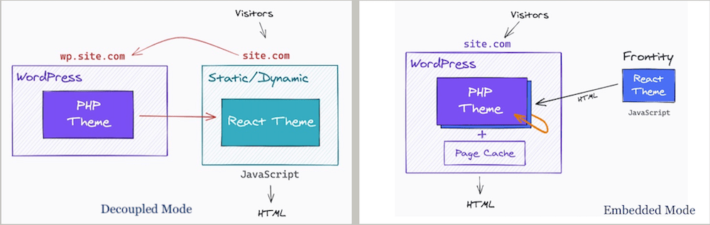 Screenshot showing Decoupled mode (left) and Embedded mode diagram from Frontity doc.