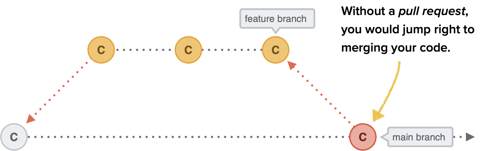 Better Collaboration With Pull Requests