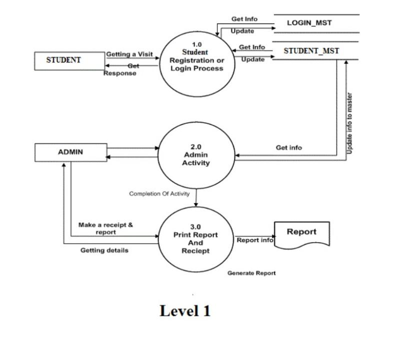 level 0 dfd diagram for library management system visio spaghetti draw the dfds upto 2nd online examination | computer science simplified - a ...