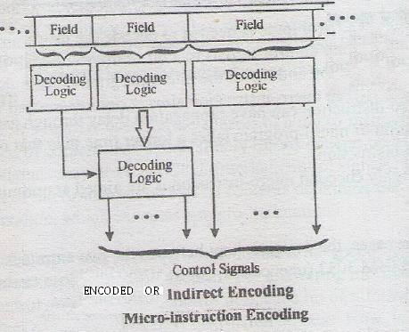 Explain the micro-instruction encoding methods 10m Dec2005