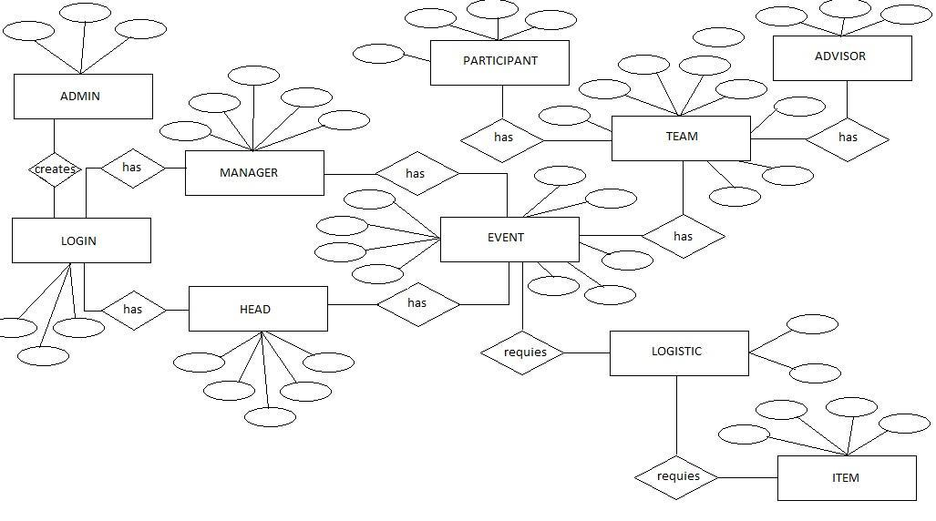 Er Diagram Of School Management System Free Download