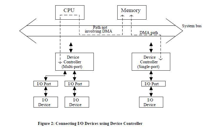 what is computer explain with block diagram traxxas stampede vxl parts give of dma controller transfer a device need not necessarily control single it can usually multiple i o devices comes in the form an electronic circuit