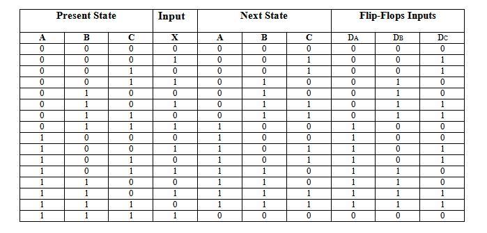 state table & logic circuit 3-bit binary counter D
