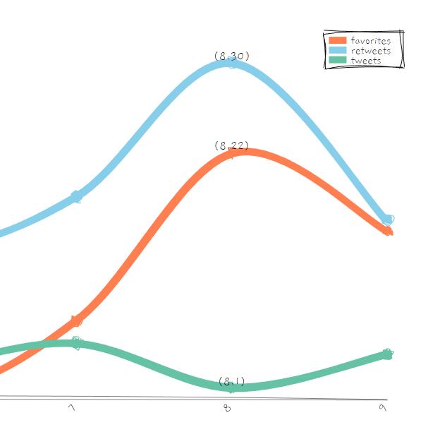 roughViz.js Line Chart