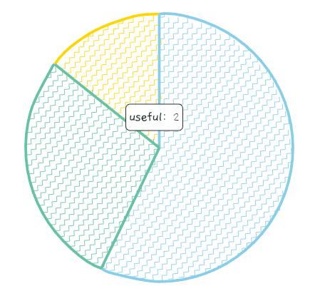 roughViz.js Pie Chart