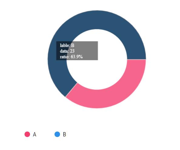 ChartUp Ring Chart