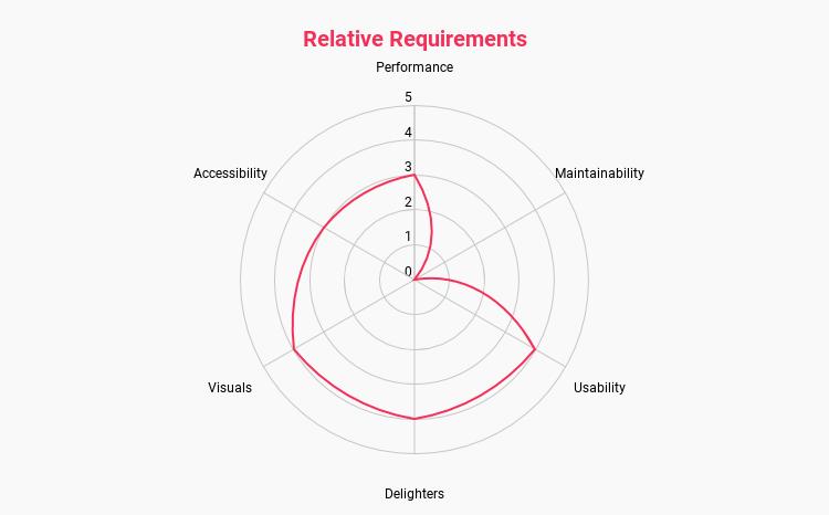 Relative Requirements – CSS Wizardry