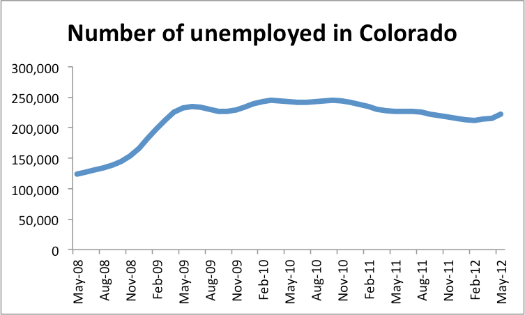 The Regional Economics Institute at Colorado State