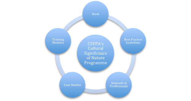 The five elements of the IUCN CSVPA Cultural and Spiritual Significance of Nature Programme.