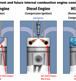 what is the hcci engine  [ 3485 x 2244 Pixel ]