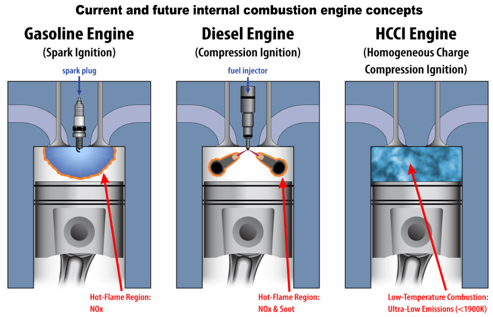 medium resolution of what is the hcci engine