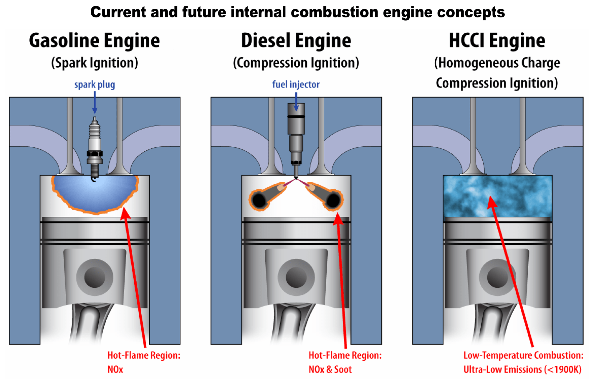 hight resolution of what is the hcci engine