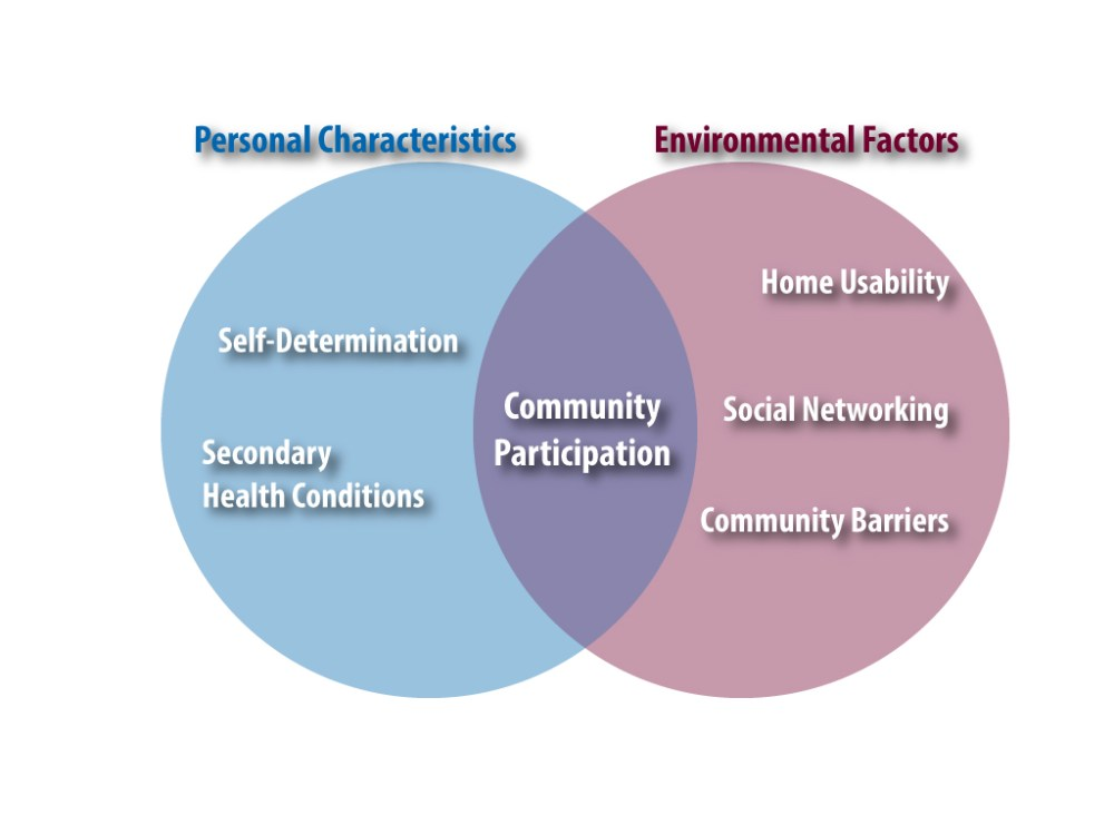 medium resolution of venn diagram with left side showing personal characteristics which are self determination and secondary