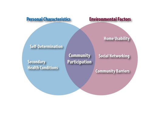 small resolution of venn diagram with left side showing personal characteristics which are self determination and secondary