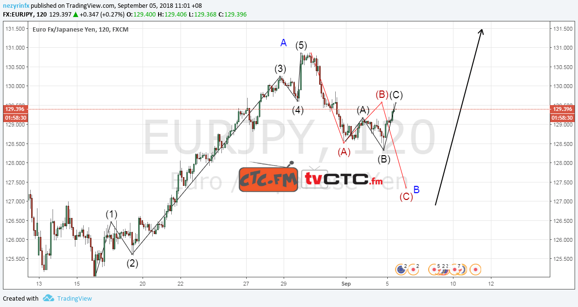 EUR/JPY ABC Correction – UPDATE