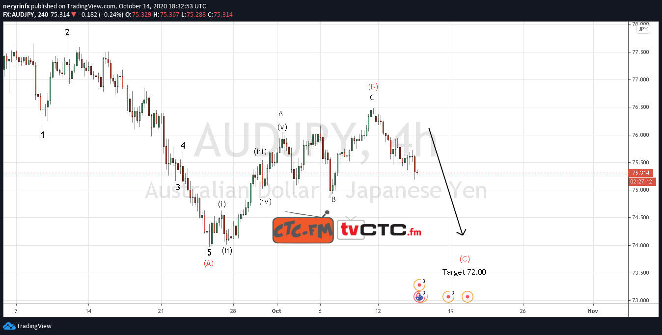 AUD/JPY ABC Correction Completed