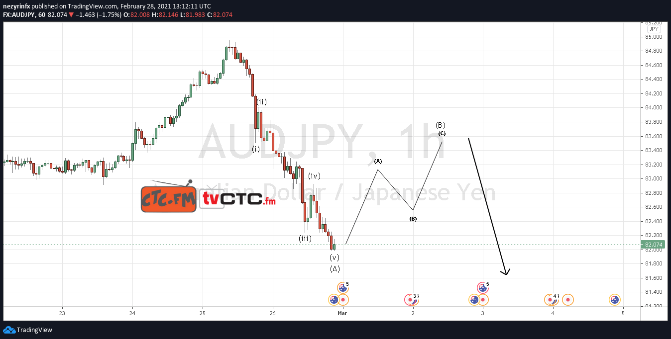 AUD/JPY ABC Correction