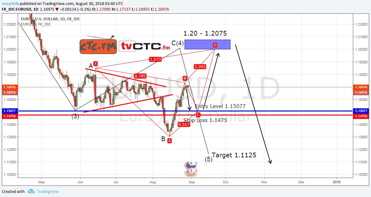 EUR/USD Expanding Flat ABC Correction – Update