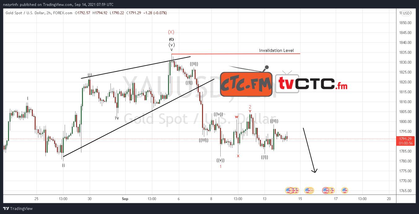 XAU/USD Wave Count