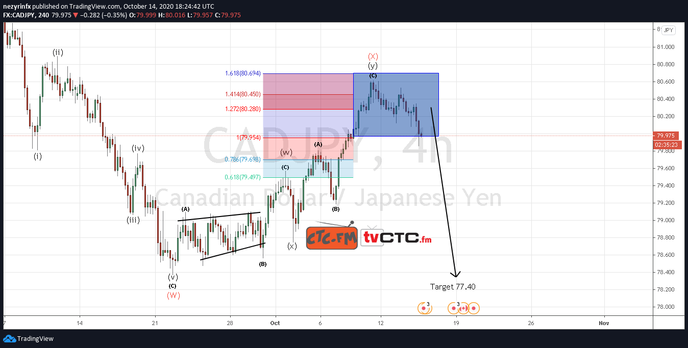 CAD/JPY WXY Correction Completed