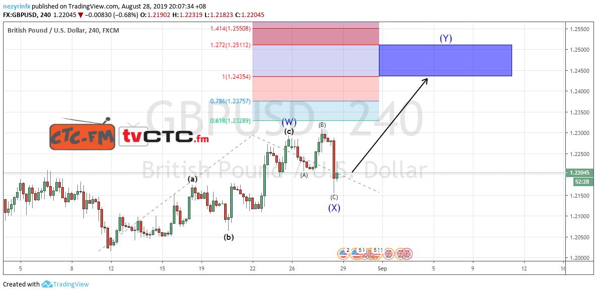 GBP/USD WXY Correction