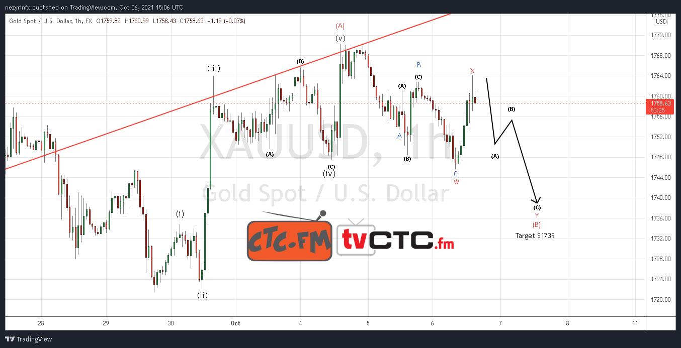 XAU/USD WXY Correction