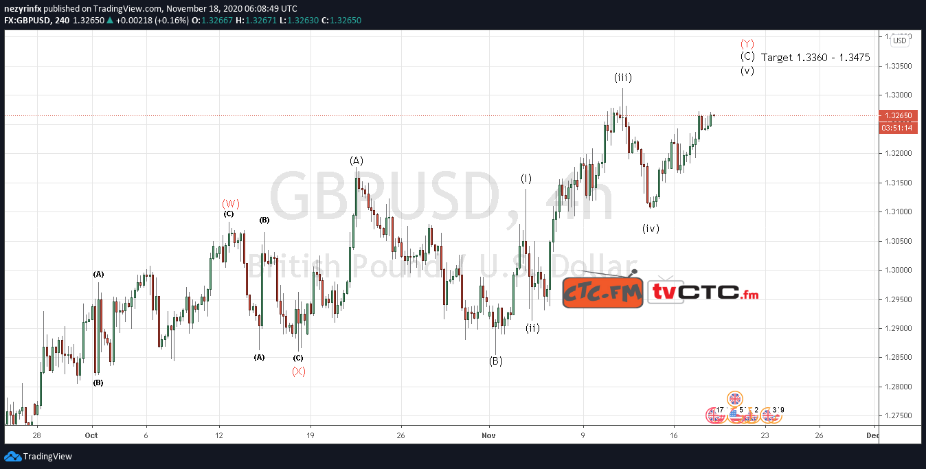 GBP/USD WXY Correction Update
