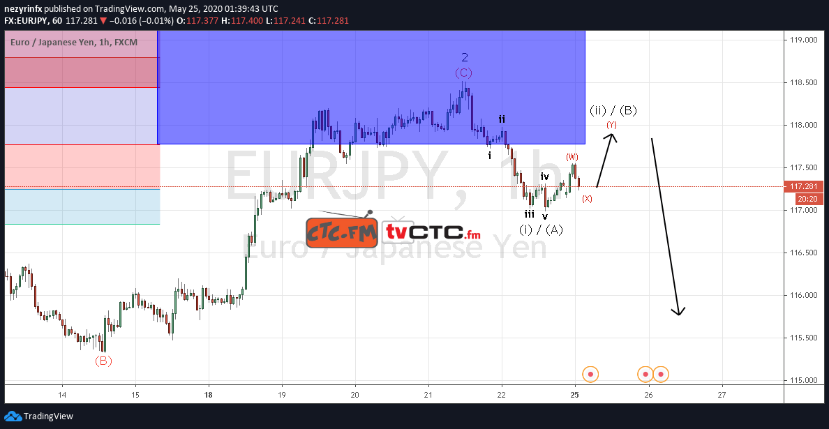 EUR/JPY Wave Count