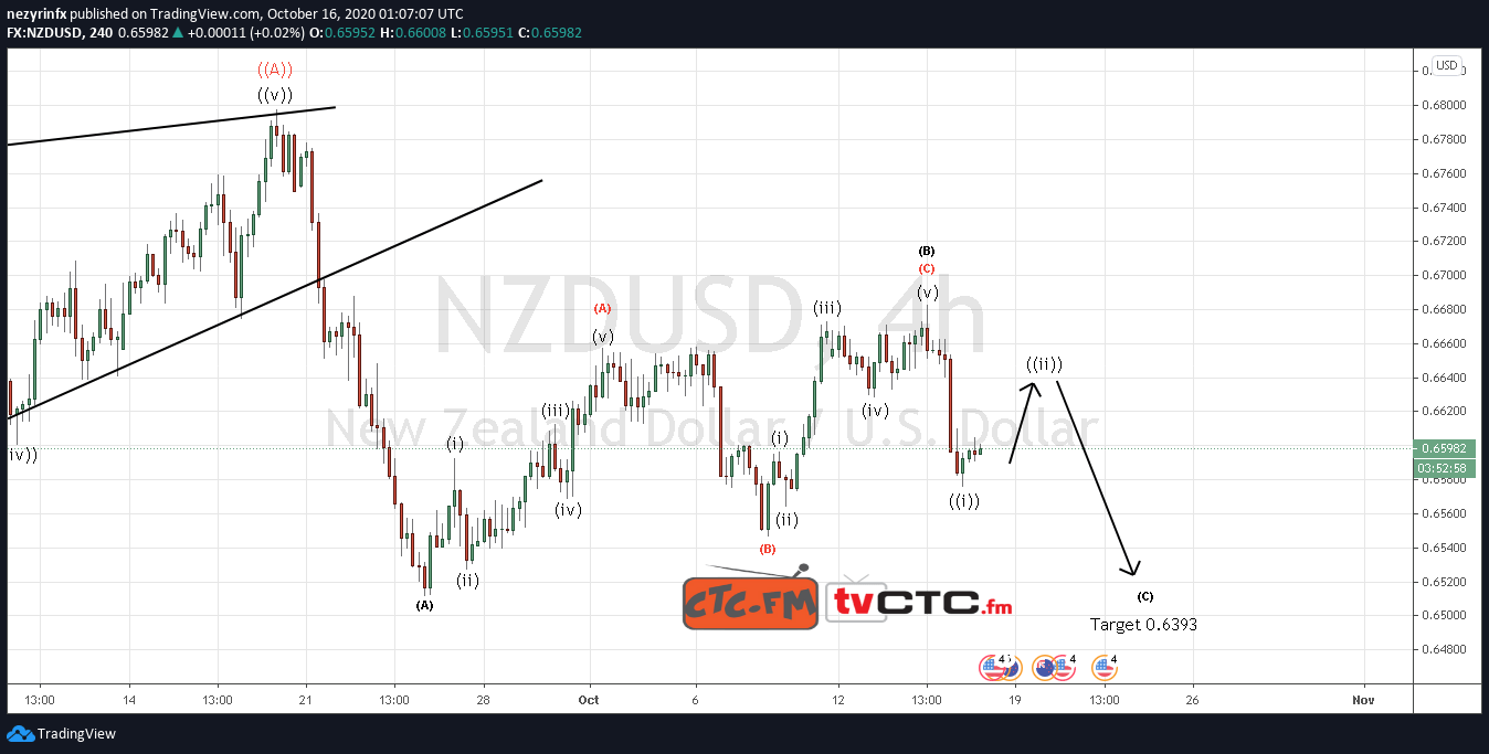 NZD/USD Wave Count