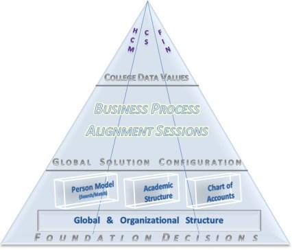 Foundation Decision and BPA Pyramid