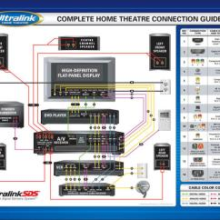 5 1 Home Theater Wiring Diagram For Automotive Ac Setup Design And Ideas