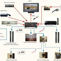 Home Theatre System Wiring Diagram Phase Of Argon Atom Theater Equipment » Design And Ideas
